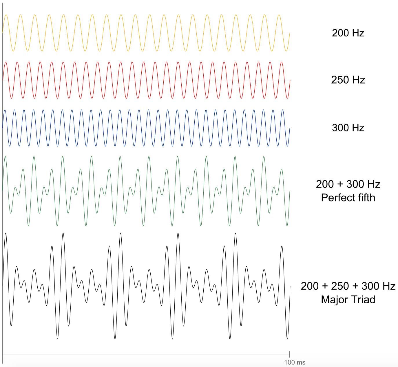 大三和弦波形图
